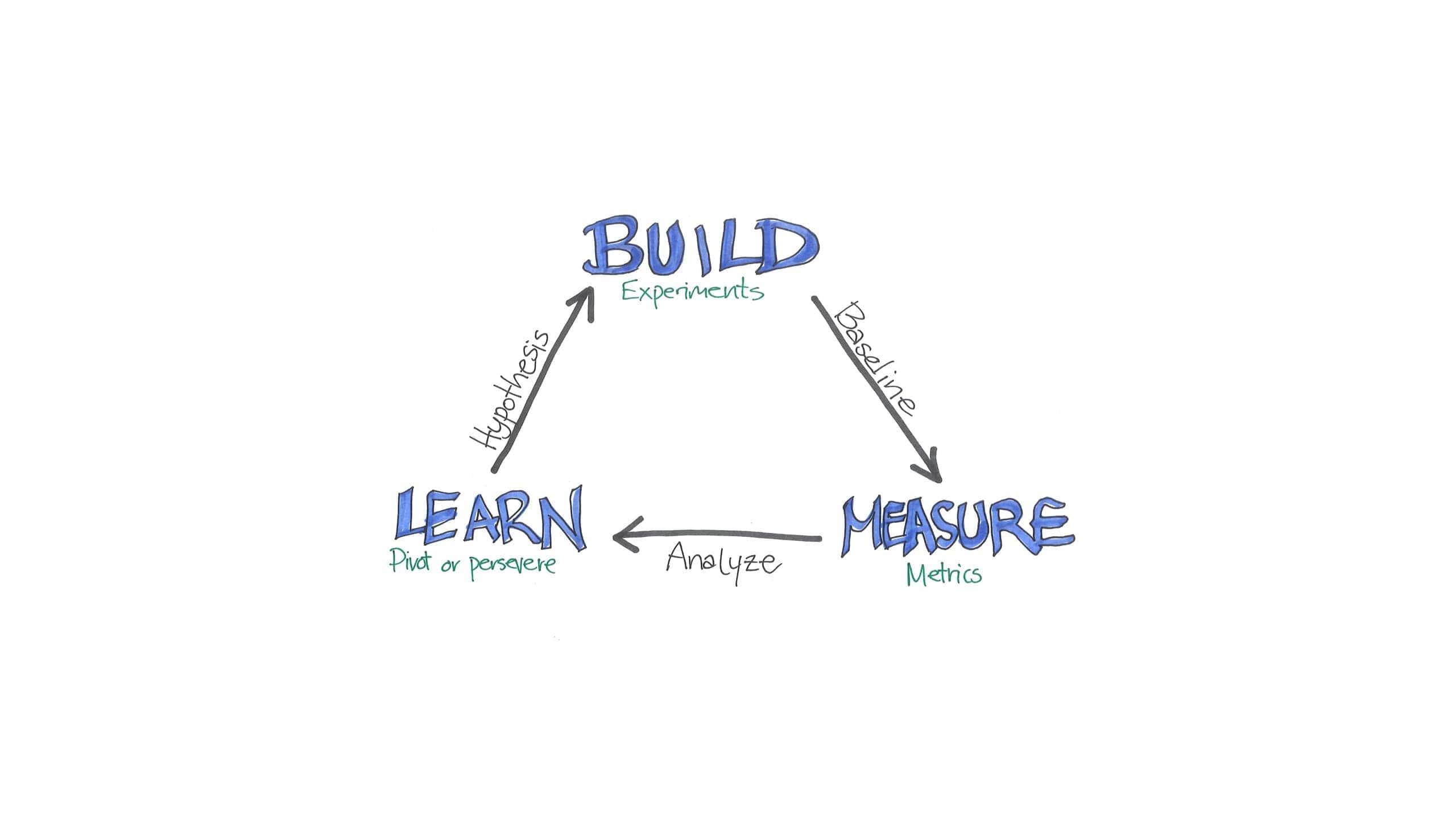 Build - learn - measure